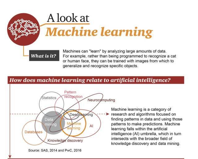 机器学习的基础图表!