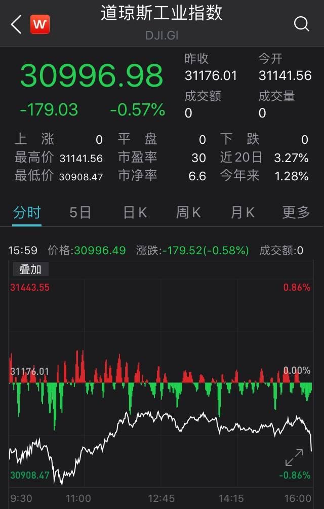 道指收跌0.57% 中概股雾芯科技上市首日大涨15