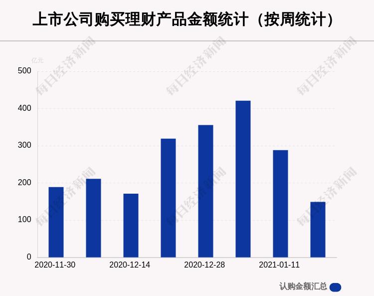 本周104家A股公司购买149.05亿元理财产品,兆易