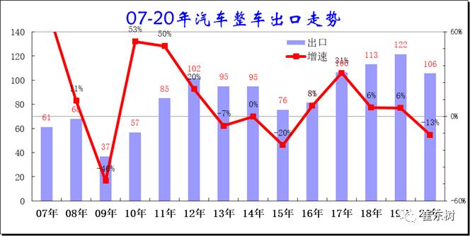 2020年中国汽车出口分析