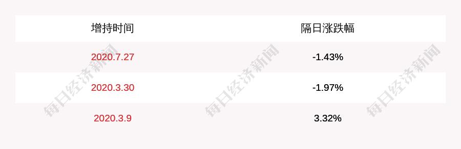 梦网集团:控股股东余文胜累计增持约128万股,增持计划时间届满