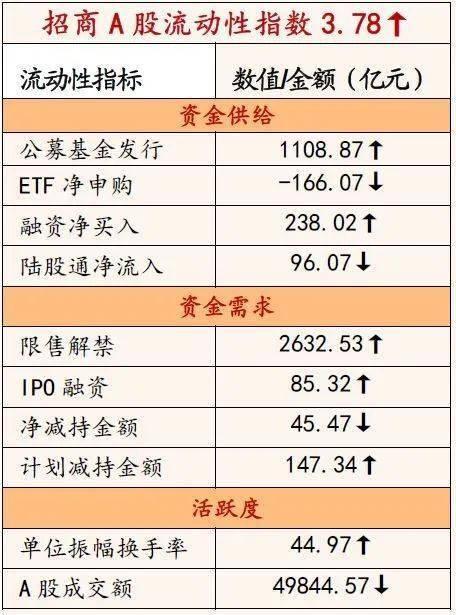 [投资促进战略]科技板块即将并入沪港通,基金发行将继续扩大——《金融市场流动性与监管趋势周报》(0125)