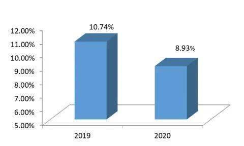 2020年无锡户籍人口_2020年无锡人口统计图