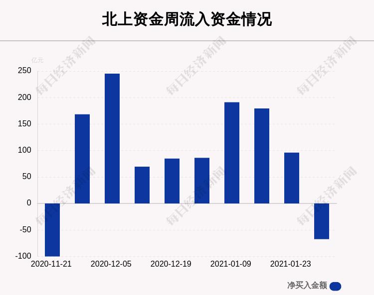 一周,沪深两市个股曝光:这30只股票净买入最多,东方财富、李勋精密、韦尔股票榜上有名(有榜)
