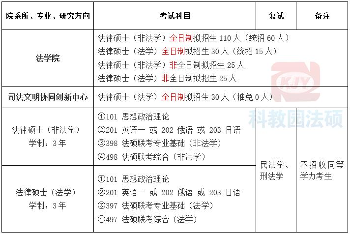 吉林大学2021年法硕招生简章及招生目录