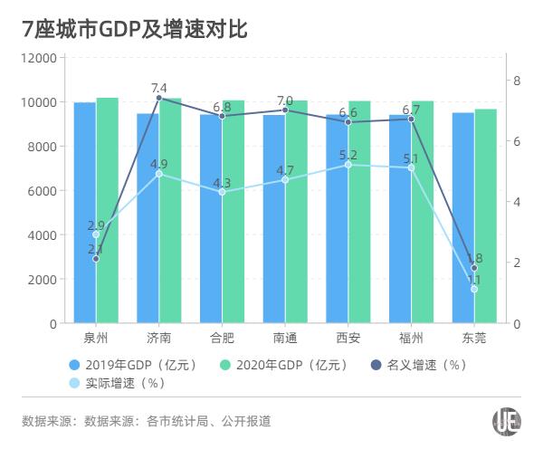 广东东莞2020GDP_厦门与东莞,2020年一季度GDP对比,两者谁更胜一筹