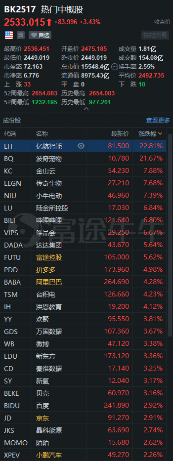 中国证券交易所3分钟|感谢马斯克,音网收盘涨30%!奥本海默将百度的目标价提高到305美元