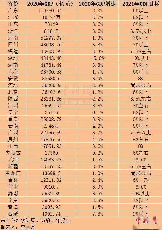 广东2021gdp_2021广东中考数学