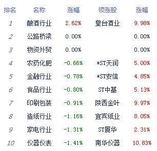 午后点评:股指波动减弱,集体下跌1%以上。银行股逆势活跃