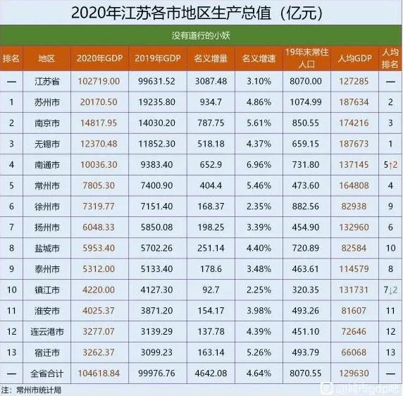 辽宁2020各市gdp总量_2020中国GDP增速2.3 ,总量101万亿元