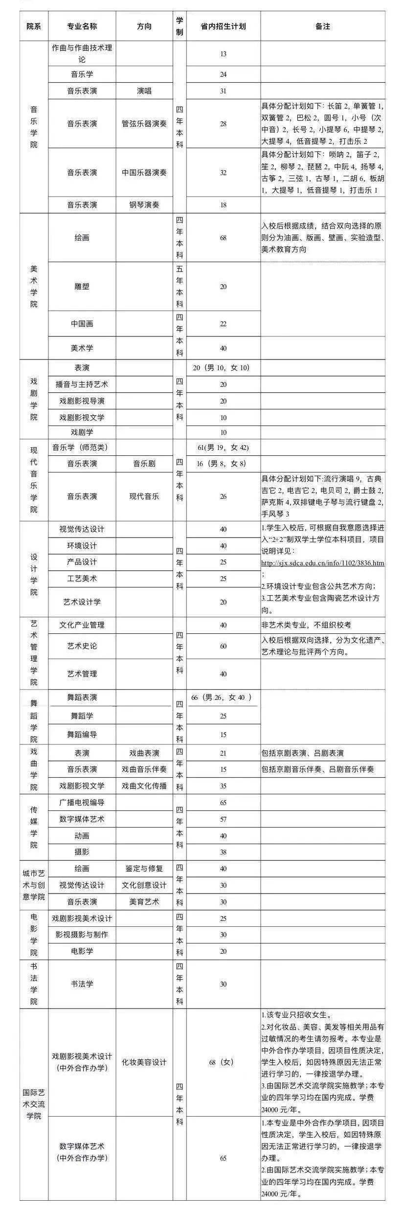 2021年山东艺术学院招生简章(省内)