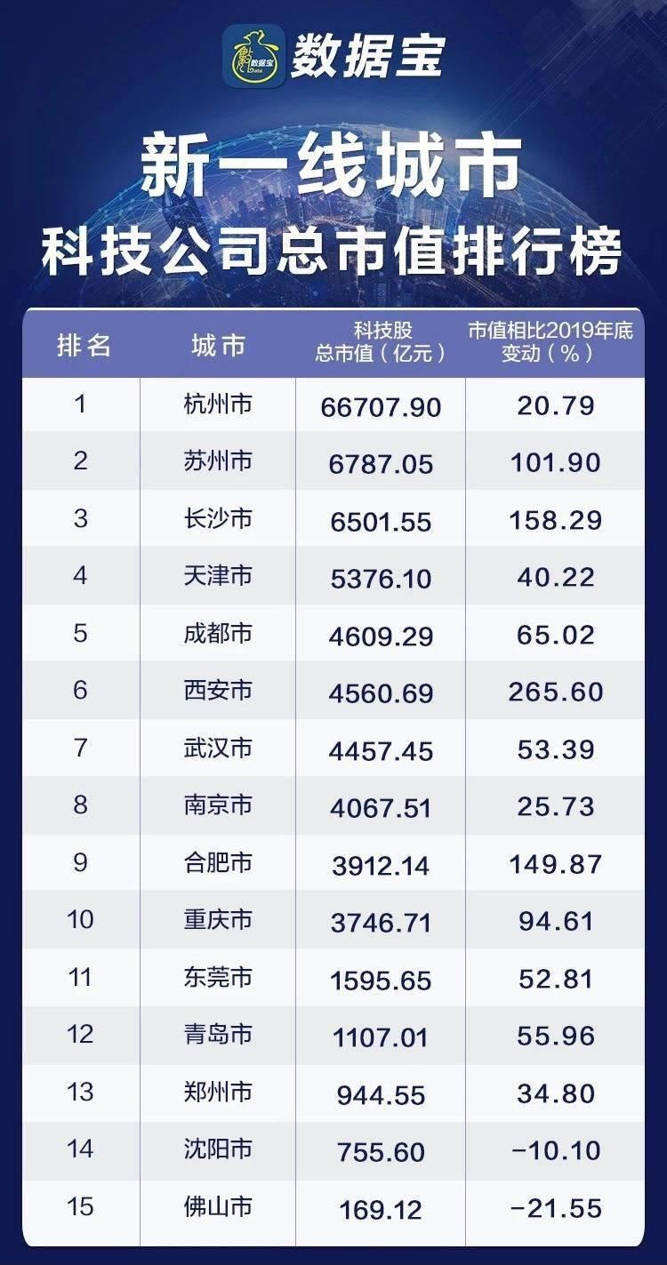 2020年,湖南长沙上市公司总市值突破万亿元,科技公司总市值增长158%