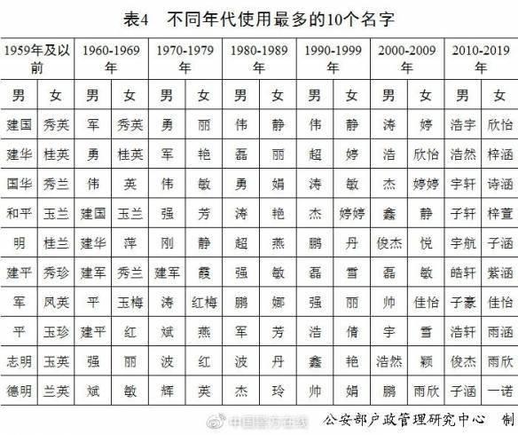 2020年汝姓人口_2020年中国人口结构图