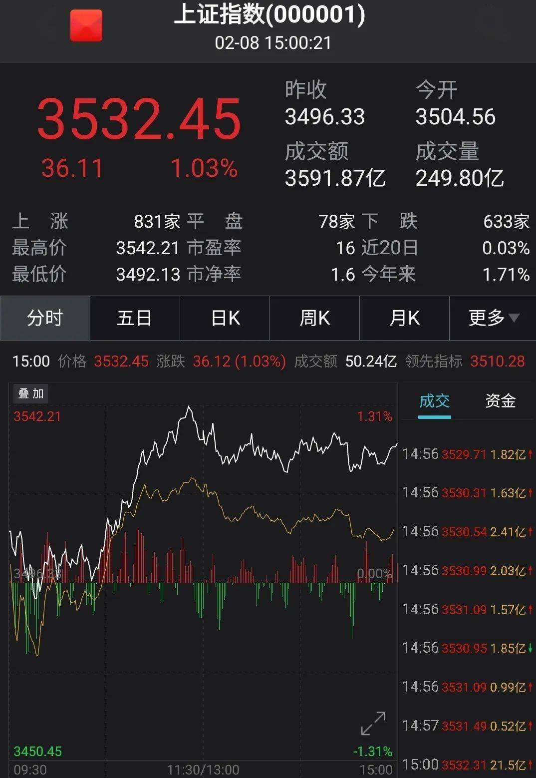 a股反弹,港股高开低走,京顺长城:关注春节效应