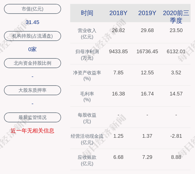 梅昊新材料:2020年全年净利润约1.16亿元,同比下降30.73%