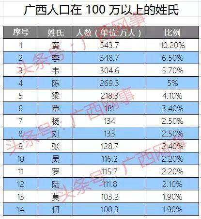 姓李的人口_2018中国姓氏人口数量排行榜Top300 姓李排第一
