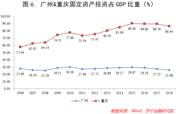 2020年重庆广州gdp_2020年新一线城市gdp排名 新一线城市的GDP是多少(3)