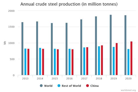 从0.1%到56.5%,中国钢铁是怎么制造出来的?
