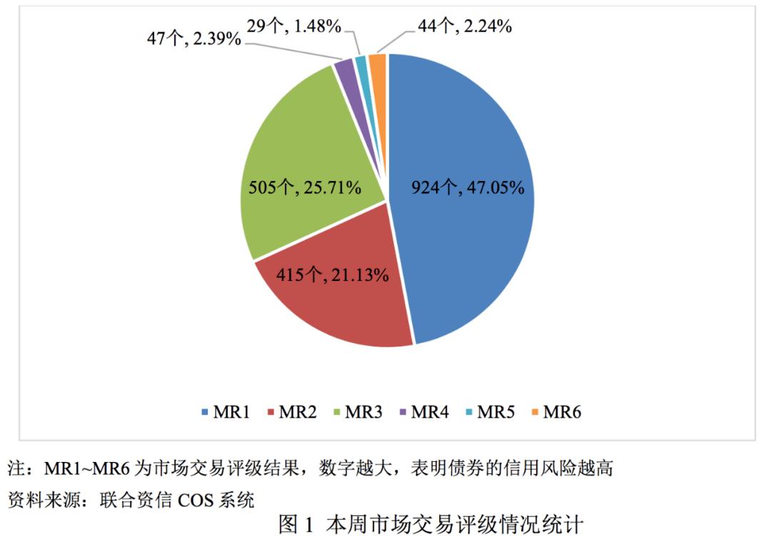 [债券市场]每周市场交易评级报告(2021年2月1日~ 2021年2月7日)