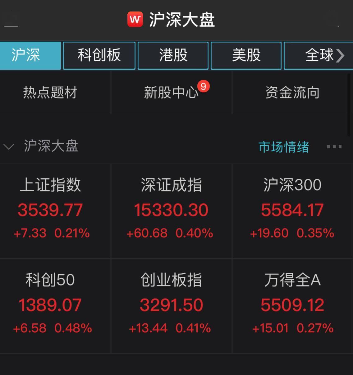 a股开盘走高,上证综指上涨0.21%,黄金板块领涨