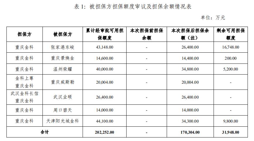 金科股份有限公司宣布其控股子公司为七家参与公司提供担保
