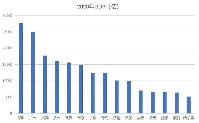 深圳GDP是中国第一吗_中国史上最强合并 一举垄断98 市场份额,创始人一夜身价翻10番