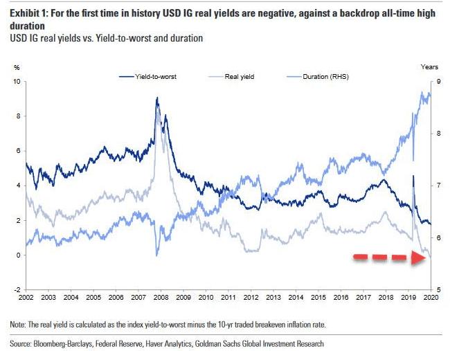 流动性多宽松?美国投资级债券真实收益率低到什么水平?-35BP!