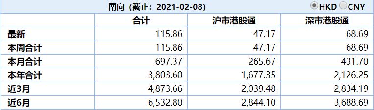 太热了,港股又高开!3200亿资金南下香江,什么值得买?险资:这两类标的有意思