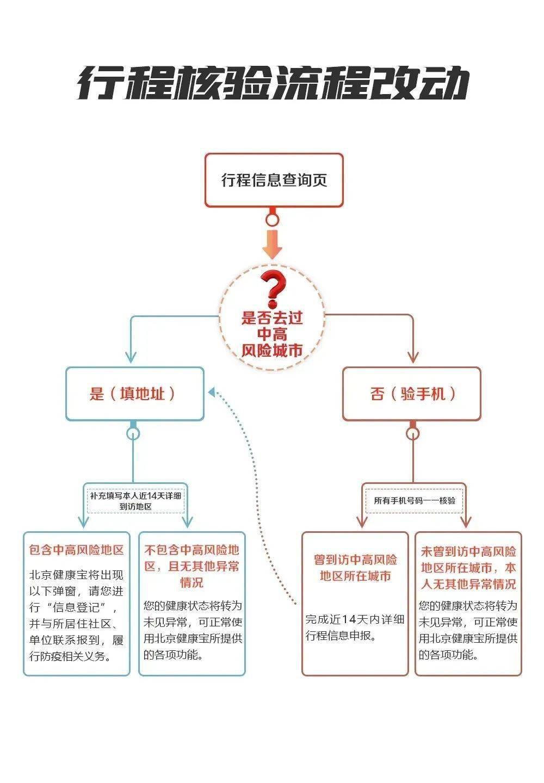 星辉开户地址:春节假期即将结束,进返京人员注意!_北京