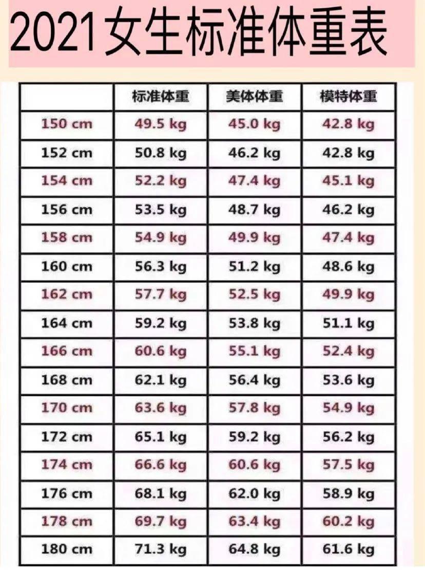 bm身高体重标准 体重标准对照表