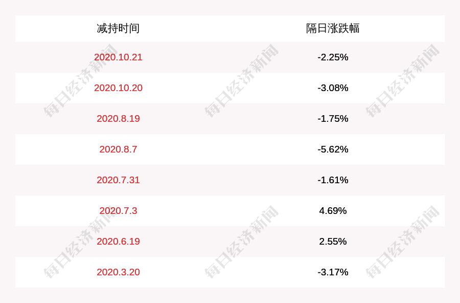 恒邦股份:持股5%以上股东尚未减持,本次减持计划时间已过半