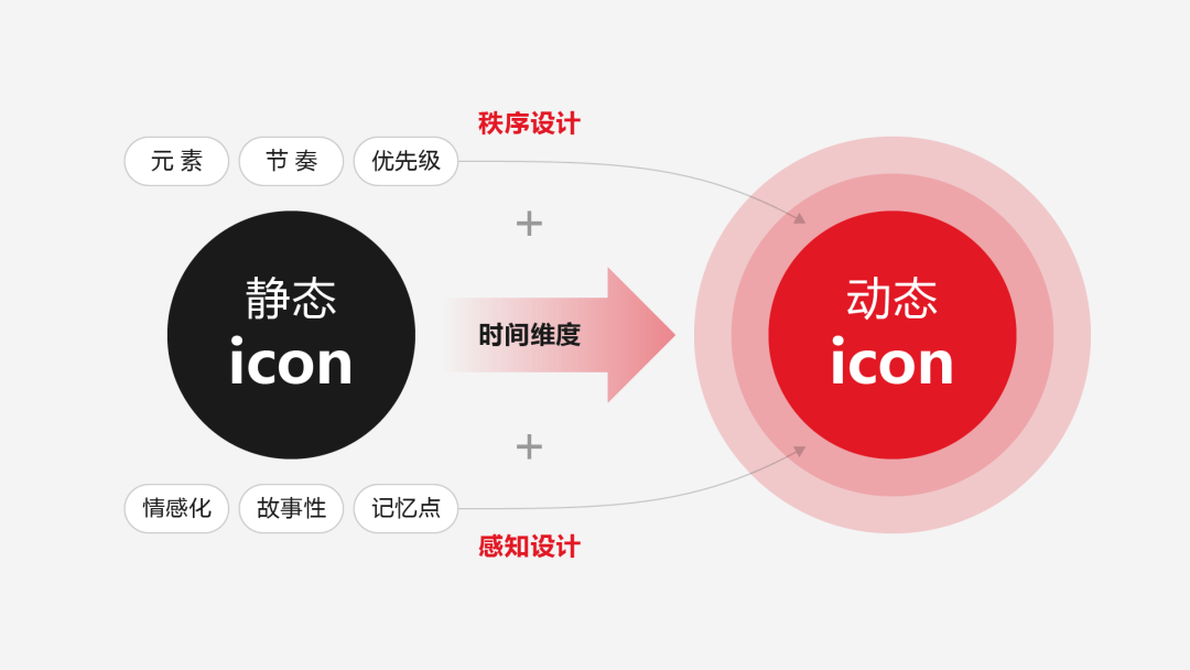 干货总结:产品首页的动态icon设计法则