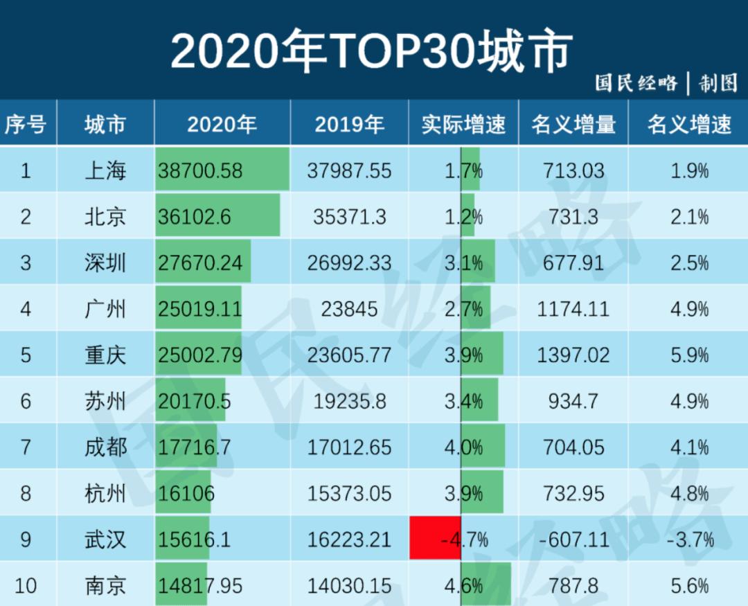 重庆gdp2021_2021重庆轨道交通图