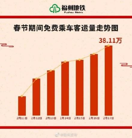 春节客流数据出炉啦!福州这些天去哪的人最多?