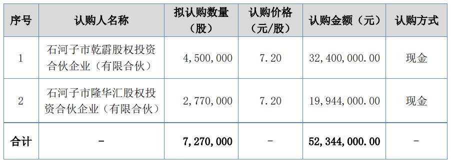 精选层改道中小板,百通能源拟定增5234万元