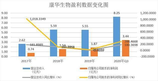 康华生物:二倍体狂苗持续快速放量 快报显示去年净利同比增长119%