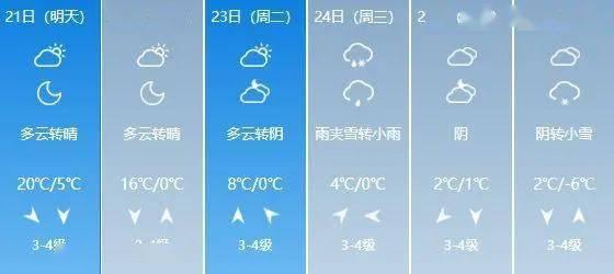 20~24℃!山西开启升温模式!这个周末的天气是…  第9张