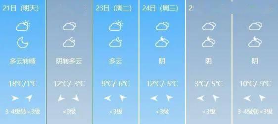20~24℃!山西开启升温模式!这个周末的天气是…  第5张