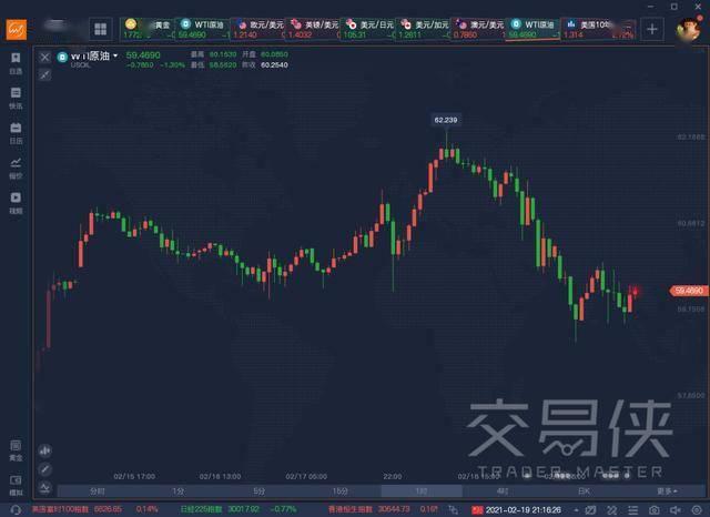 """寒潮引发美国""""能源危机"""",油价高歌破60大关!美债收益率飙升,黄金被抛售,下周风险预警来了"""
