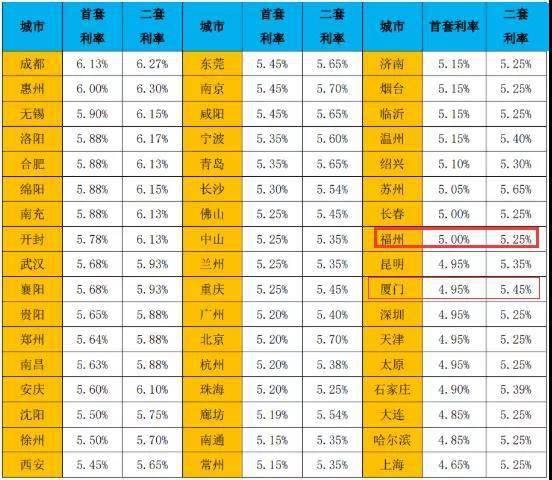 2月福州首套房贷平均利率为5%!短期内房贷利率仍有上浮可能?  第2张
