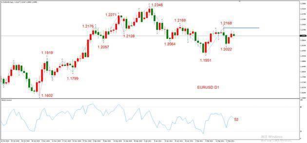 ATFX晚评0222:外汇、黄金、原油、美股,中线D1
