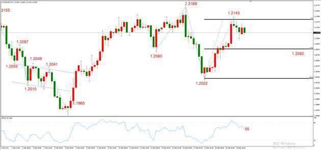 ATFX早评0222:外汇、黄金、原油,短线H4分析