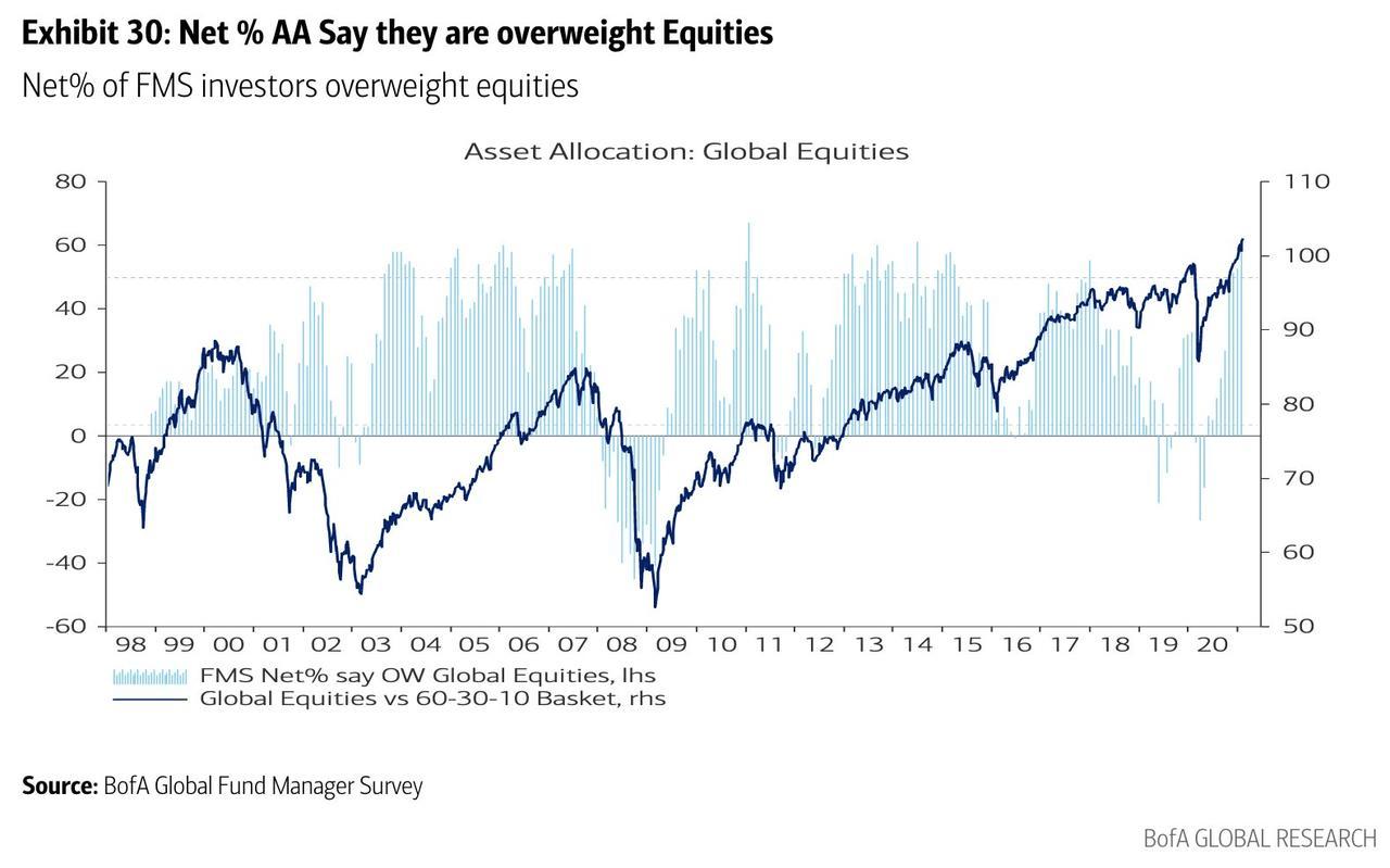 美债利率上行给美股带来灾难?至少机构们现在可一点都不担心