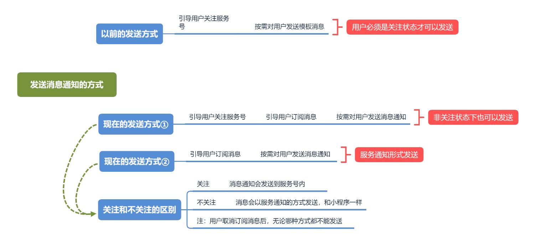 微信服务号订阅通知灰度测试:模板消息之变