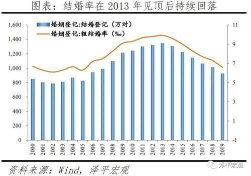 任泽平:国人结婚少了、离婚多了、结婚晚了,促进单身经济兴起,出生率降低、养老负担加重  第1张