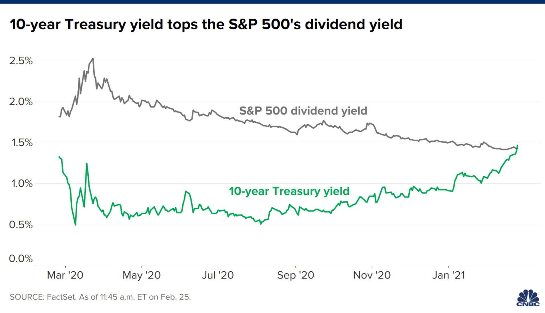 美国国债收益率飙升预示着什么?市场正划出边界
