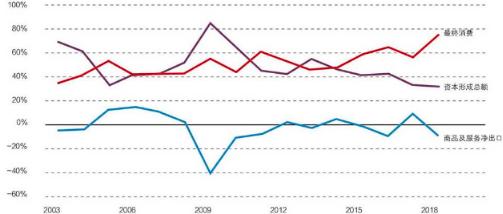 gdp增长的概念_中国gdp增长图