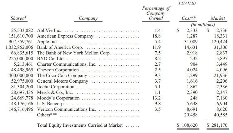 巴菲特的年度股东信少了什么?