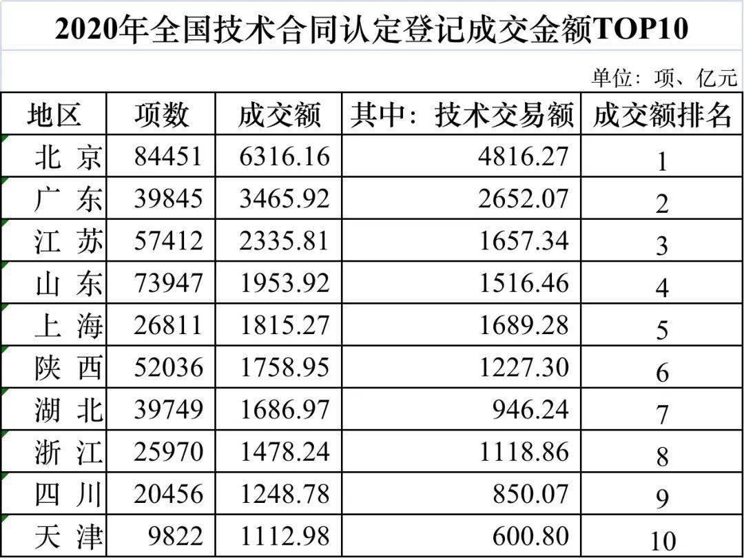 全国第三!江苏2020年技术合同成交额超2300亿元