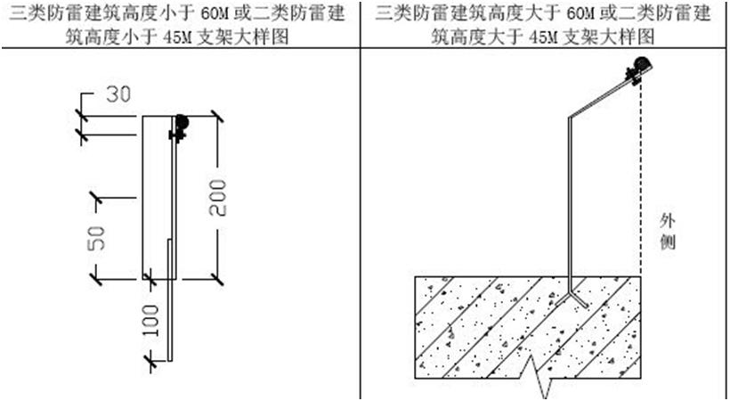 屋面避雷带怎么做才规范?